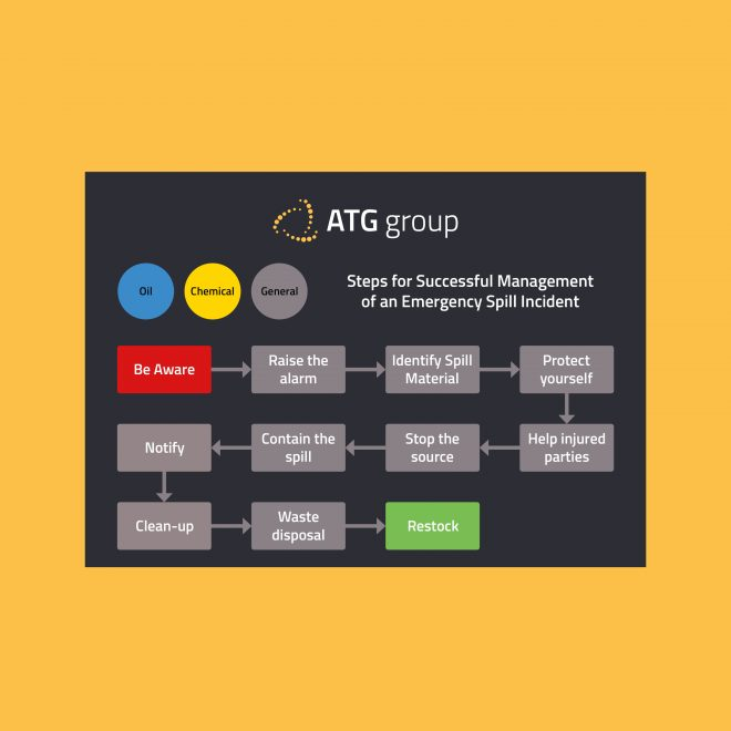 ATG Group Steps for Successful Management of Emergency Spill Incident Preview